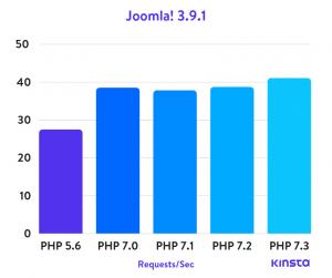 Joomla! 3.9.1