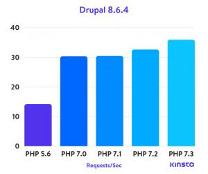 Drupal 8.6.4