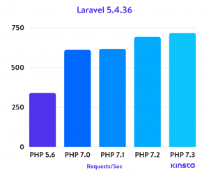 laravel 5.4.36