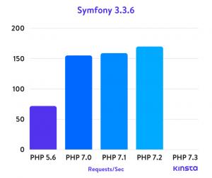 symmfony 3.3.6